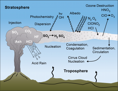 Cooling from Volcanic Sulfide Aerosols (source).