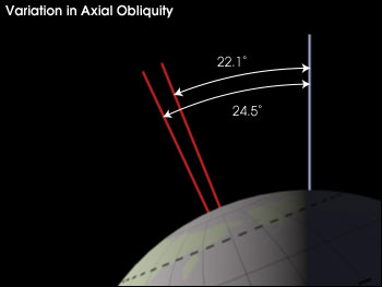 Axial Tilt (photo credit).